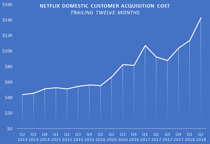 A chart showing Netflix's trailing-12-month domestic customer acquisition cost.
