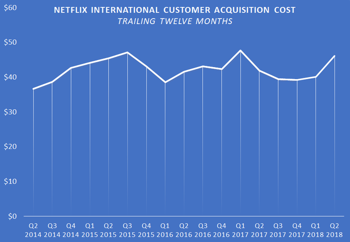 A chart showing Netflix's trailing-12-month international customer acquisition cost.