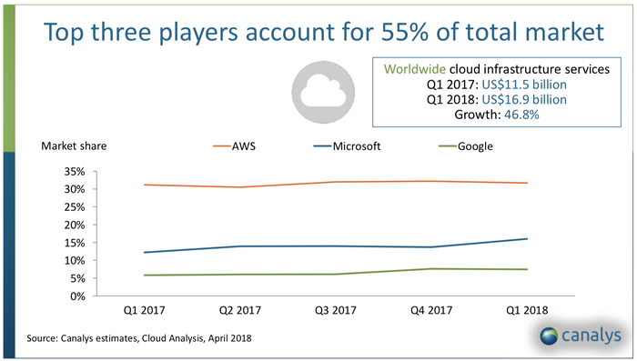 Chart showing market share of cloud infrastructure platforms