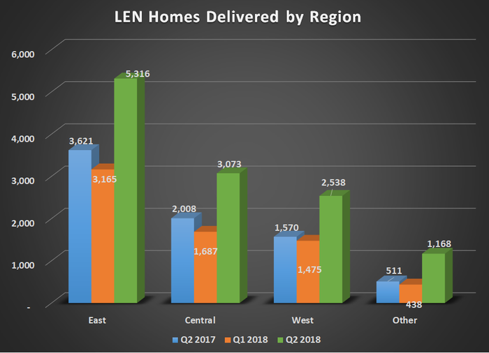 LEN homes delivered by region for Q2 2017, Q1 2018, and Q2 2018. Shows substantial gains for all regions.