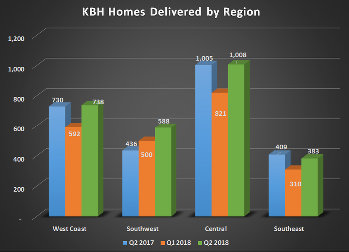 KBH homes delivered by region for Q2 2017, Q1 2018, and Q2 2018. Shows large increase in southwest region but mostly flat elsewhere.