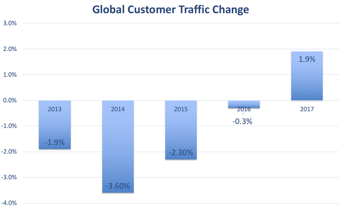Chart showing annual customer traffic trends, which were negative between 2013 and 2016 and turned positive in 2017.