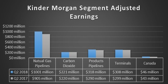 A chart showing Kinder Morgan's earnings by segment in the second quarter of 2018 and 2017.