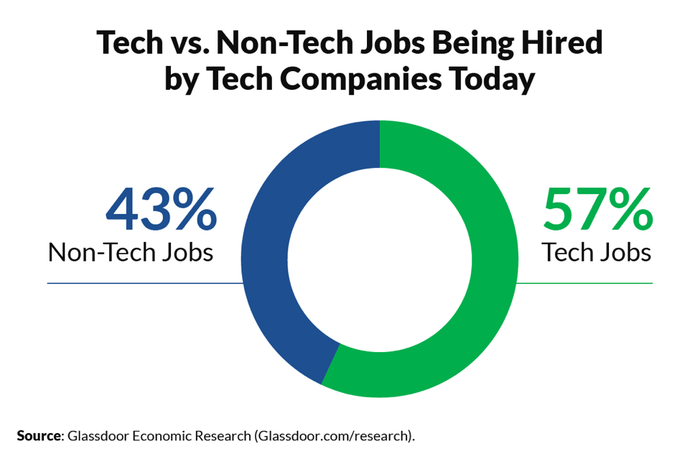 A graphic shows tech versus non-tech workers.