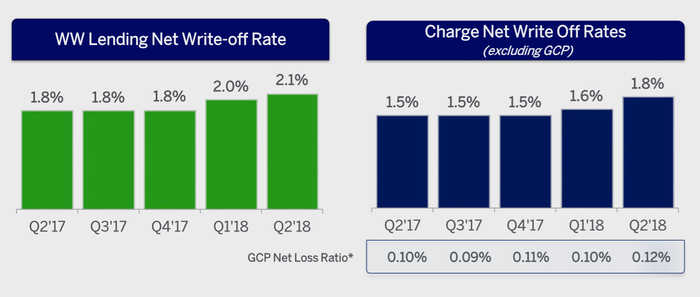 Charts of Amex's write-off rates.