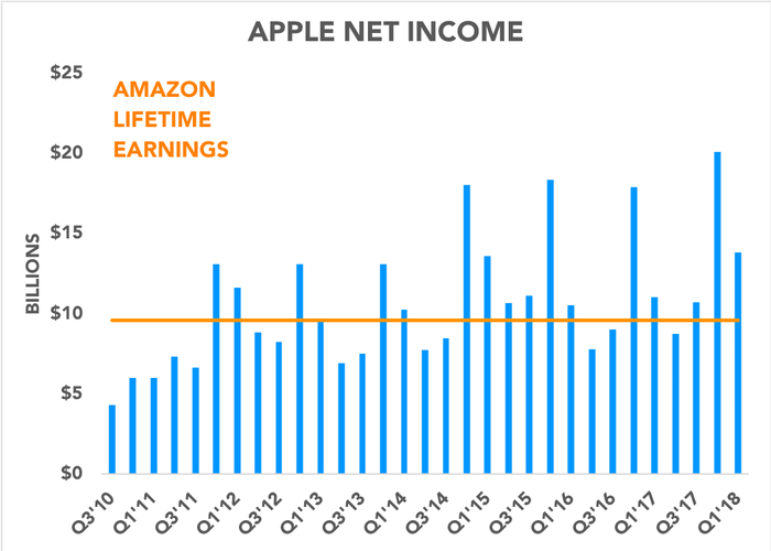 Chart comparing Apple quarterly net income to Amazon lifetime earnings