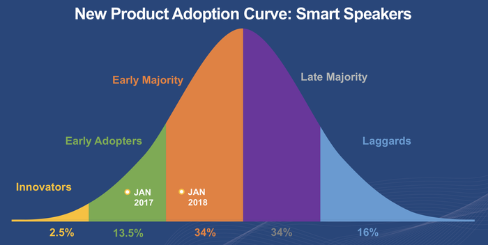 Chart showing the adoption curve for smart speakers