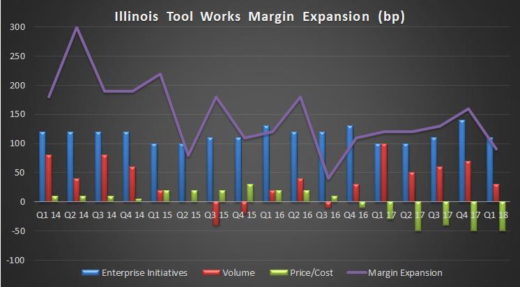 Illinois Tool Works margin growth