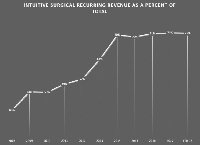 A line chart showing recurring revenue growing from 48% in 2008 rising to, and staying above 70% since 2014.