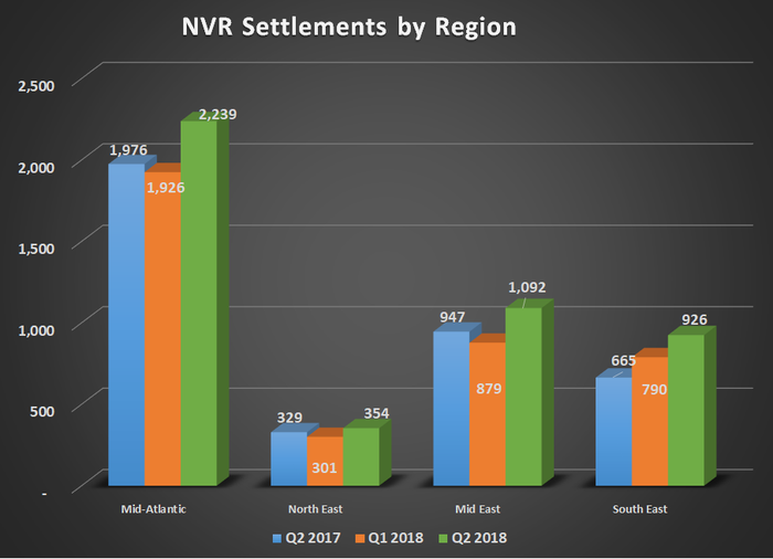 NVR settlements by region for Q2 2017, Q1 2018, and Q2 2018. Shows growth across add four regions.