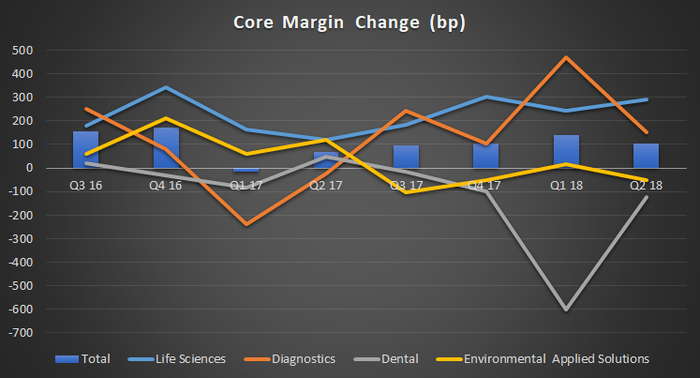 Danaher segment core margin change