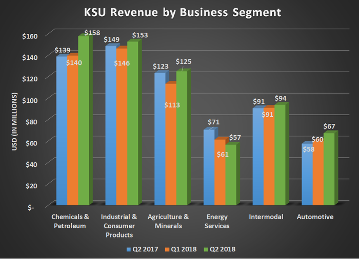 KSU revenue by business segment for Q2 2017, Q1 2018, and Q2 2018. Shows significant gains for Chemicals & Petroleum and Automotive and a decline in Energy Services