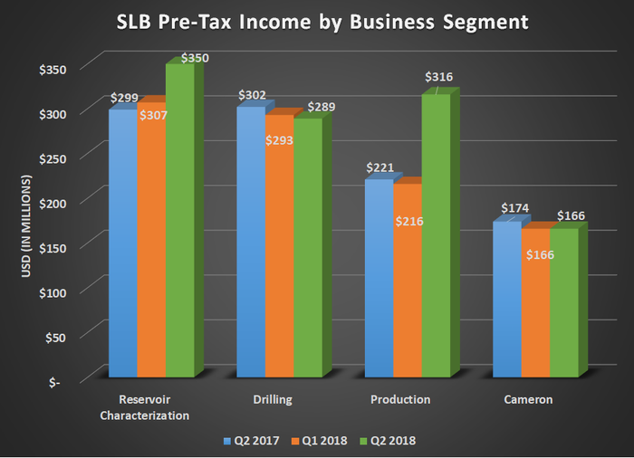 SLB pre-tax income by business segment for Q2 2017, Q1 2018, and Q2 2018. Shows increases for Reservoir Characterization and Production while Drilling and Cameron decline.