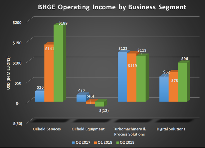 BHGE operating income by business segment for Q2 2017, Q1 2018, and Q2 2018. Shows large increase for oilfield services offset by declines in oilfield equipment and turbomachinnery.