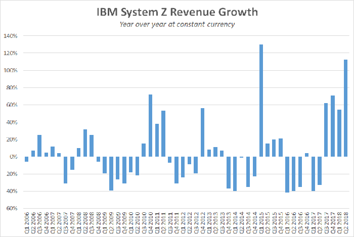 A chart showing year-over-year growth for IBM's mainframe business