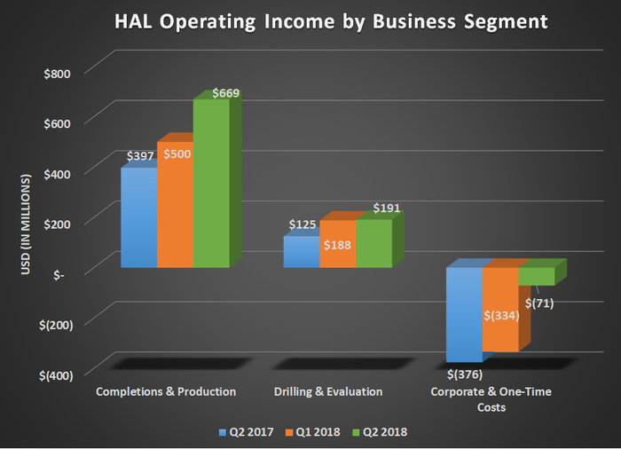 HAL operating income by business segment for Q2 2017, Q1 2018, and Q2 2018. Shows large gain for completions and production.