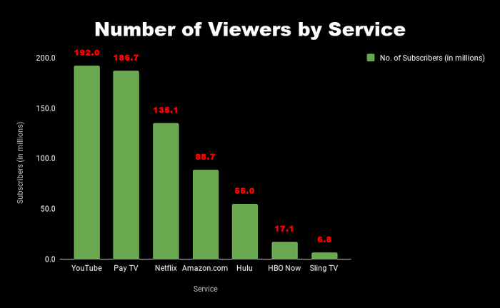 Chart of number of viewers by service