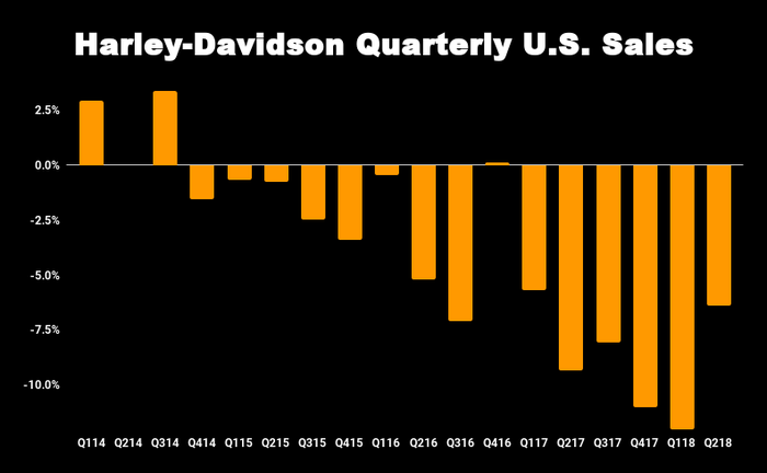 Harley-Davidson quarterly sales chart