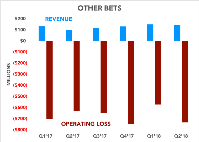 Chart showing Other Bets revenue and operating losses over time