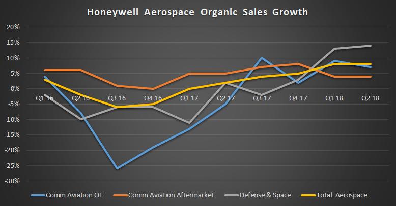 Honeywell Aerospace organic sales growth