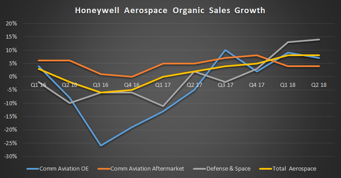 Honeywell Aerospace organic sales growth