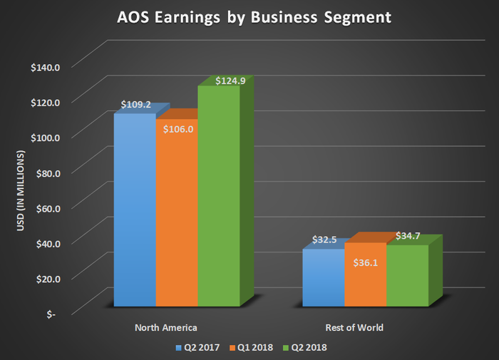 AOS earnings by business segment for Q2 2017, Q1 2018, and Q2 2018. Shows large uptick in North American results.
