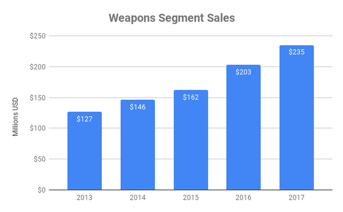 Weapons segment sales at Axon