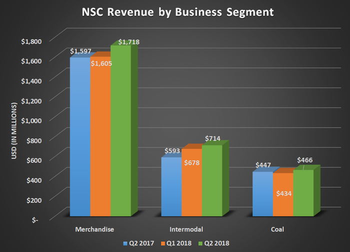 NSC revenue by business segment for Q2 2017, Q1 2018, and Q2 2018. Shows big year-over-year increase for merchandise and intermodal.