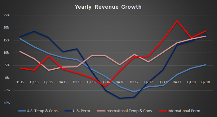 A chart showing Robert Half's yearly revenue growth.