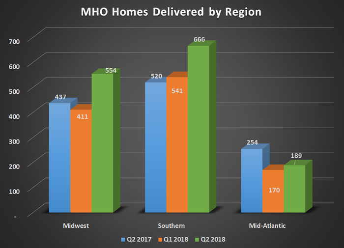 MHO homes delivered by region for Q2 2017, Q1 2018, and Q2 2018. Shows year-over-year gains for its southern and midwest regions.