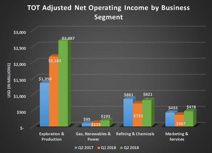 TOT adjusted net operating income by business segment for Q2 2017, Q1 2018. and Q2 2018. Shows large uptick for exploration and production and gains for gas, renewables & power.
