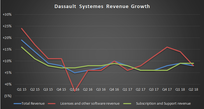 Dassault Systemes revenue growth
