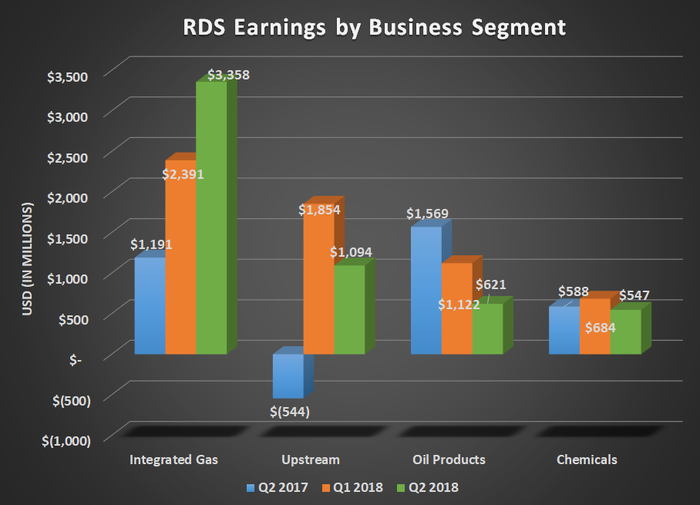 RDS earnings by business segment for Q2 2017, Q1 2018, and Q2 2018. Shows significant uptick for integrated gas.