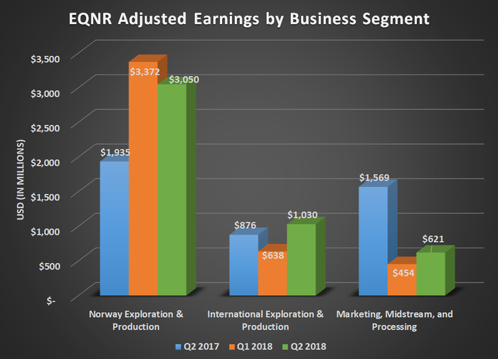 EQNR adjusted earnings by business segment for Q2 2017, Q1 2018, and Q2 2018. Shows strong year over year upticks for both exploration and production segments but a sharp decrease in marketing, midstream, and processing.