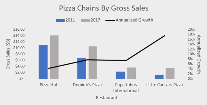 Chart of Domino's sales