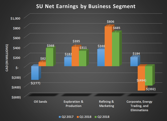 SU net earnings by business segment for Q2 2017, Q1 2018, and Q2 2018. Shows modest year-over-year increases for its upstream segments.