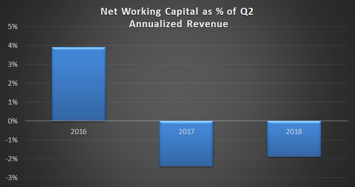 Net working capital as a % of annualized revenue