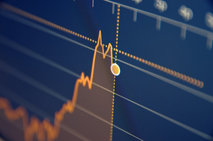 A stock chart showing a stock price moving higher