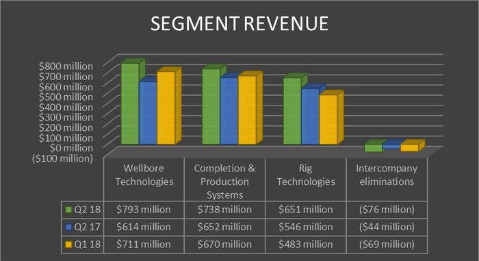A chart shows National Oilwell Varco's segment revenue in the second quarters of 2018 and 2017, as well as the first quarter of 2018.