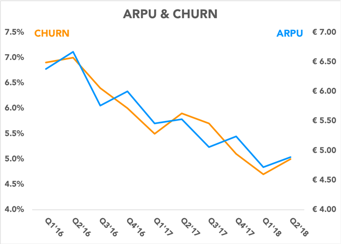 Chart comparing ARPU and churn
