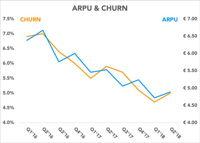 Chart comparing ARPU and churn