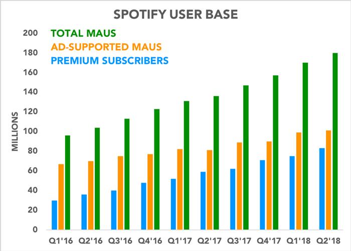 Chart showing various user metrics