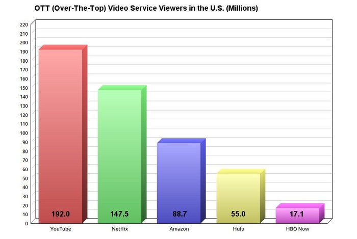 The top five OTT services in the US, by provider.