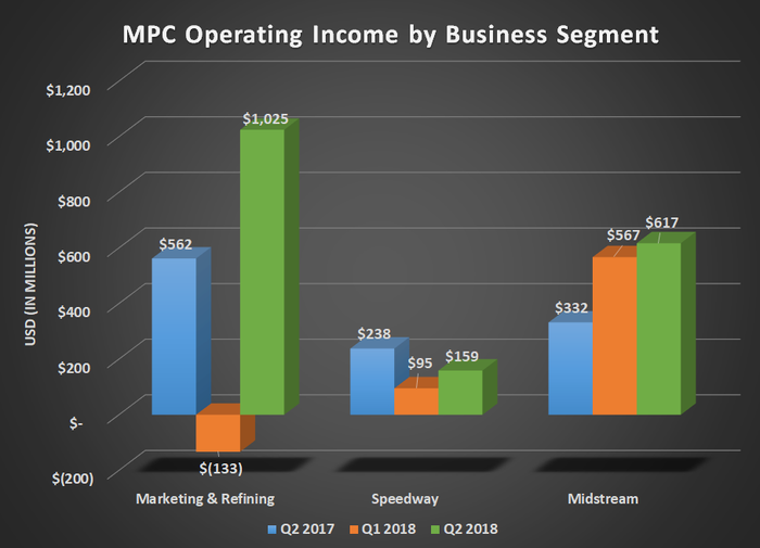 Marathon's operating income by business segment for Q2 2017, Q1 2018, and Q2 2018. Shows large gain in refining and midstream.