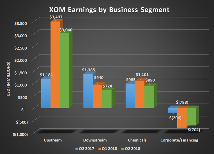 XOM earnings by business segment for Q2 2017, Q1 2018, and Q2 2018. Shows declines for downstream and chemicals.