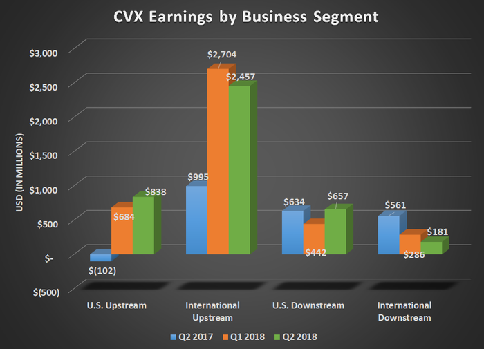 CVX earnings by busines segment for Q2 2017, Q1 2018, and Q2 2018. Shows uptick for both U.S. and international upstream segments.