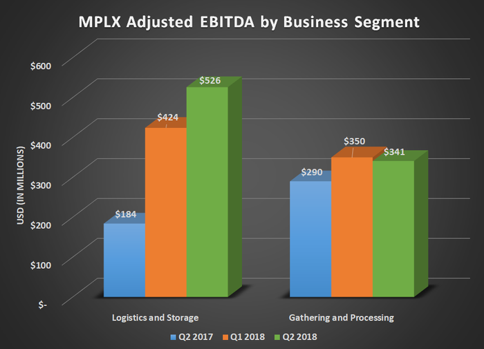 MPLX adjusted EBITDA by business segment for Q2 2017, Q1 2018, and Q2 2018. Shows sharp increase for logistics and storage with modest increase for gathering and processing.