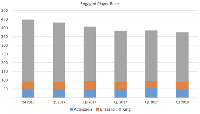 Chart showing a declining overall player base.