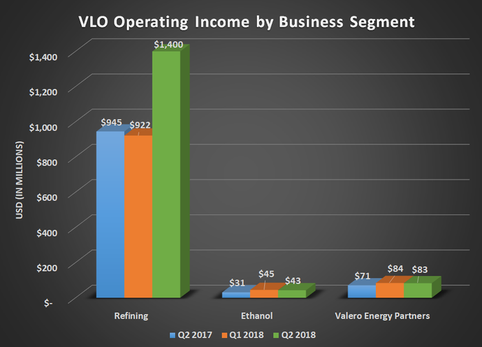 VLO operating income by business segment for Q2 2017, Q1 2018m and Q2 2018. Shows large increase in refining.