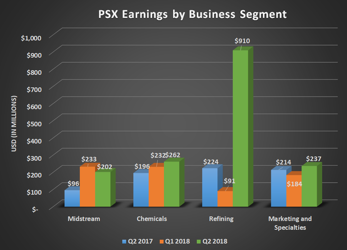 PSX earnings by business segment for Q2 2017, Q1 2018, and Q2 2018. Shows large spike in refining earnings.